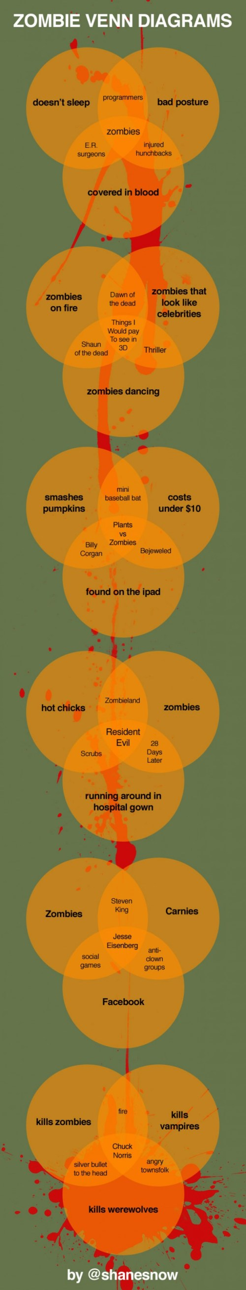 small resolution of ghost zombie venn diagram wiring diagrams lose