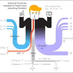 How To Do A Sankey Diagram Wire For 3 Way Switch Who Does President Trump Attack The Most