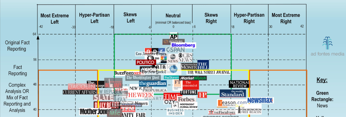 Ad fontes media releases  of their bias chart also vanessa otero michael sandberg   data visualization blog rh datavizblog