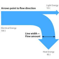 Sankey Diagram Of Wind 4 Pin Micro Usb Drawer Wiring Schematic Learn About This Chart And Tools To Create It Turbine Anatomy