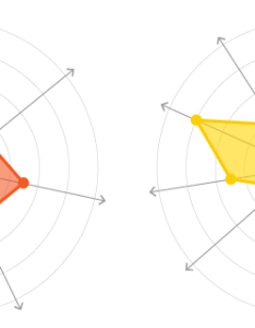 also radar charts learn about this chart and tools to create it rh datavizcatalogue