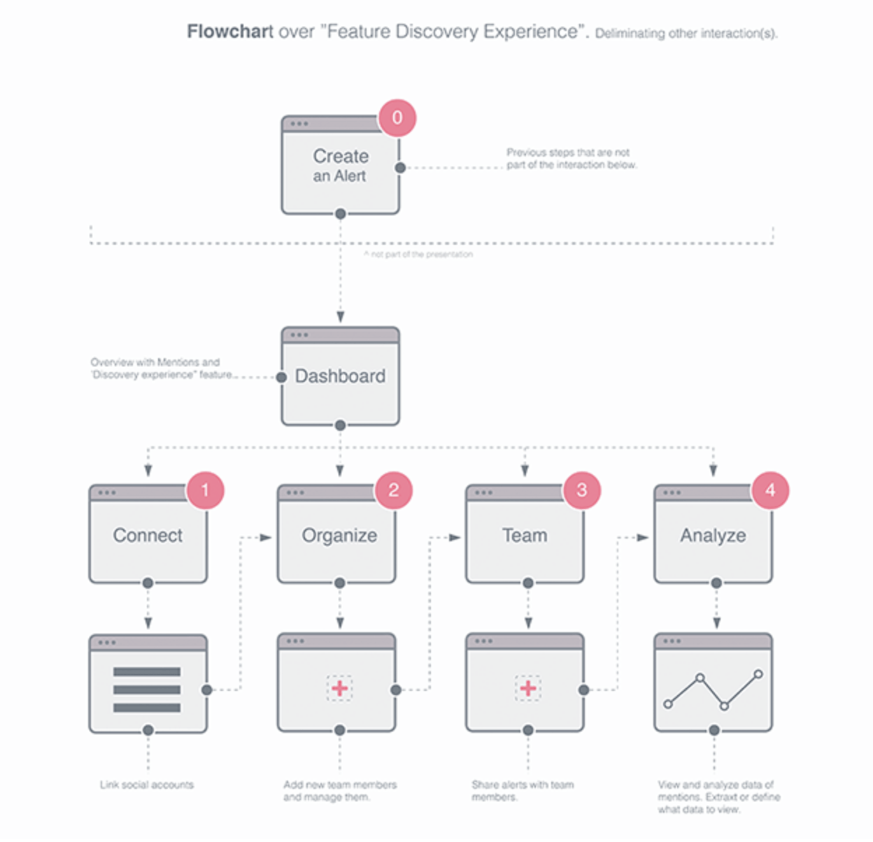 hight resolution of https dribbble com shots 2247657 flow charts are fun