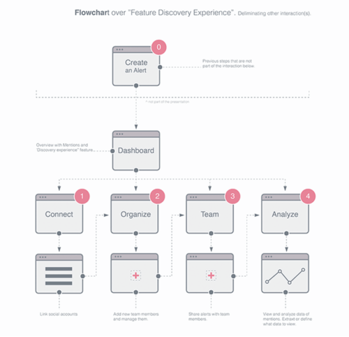 small resolution of https dribbble com shots 2247657 flow charts are fun