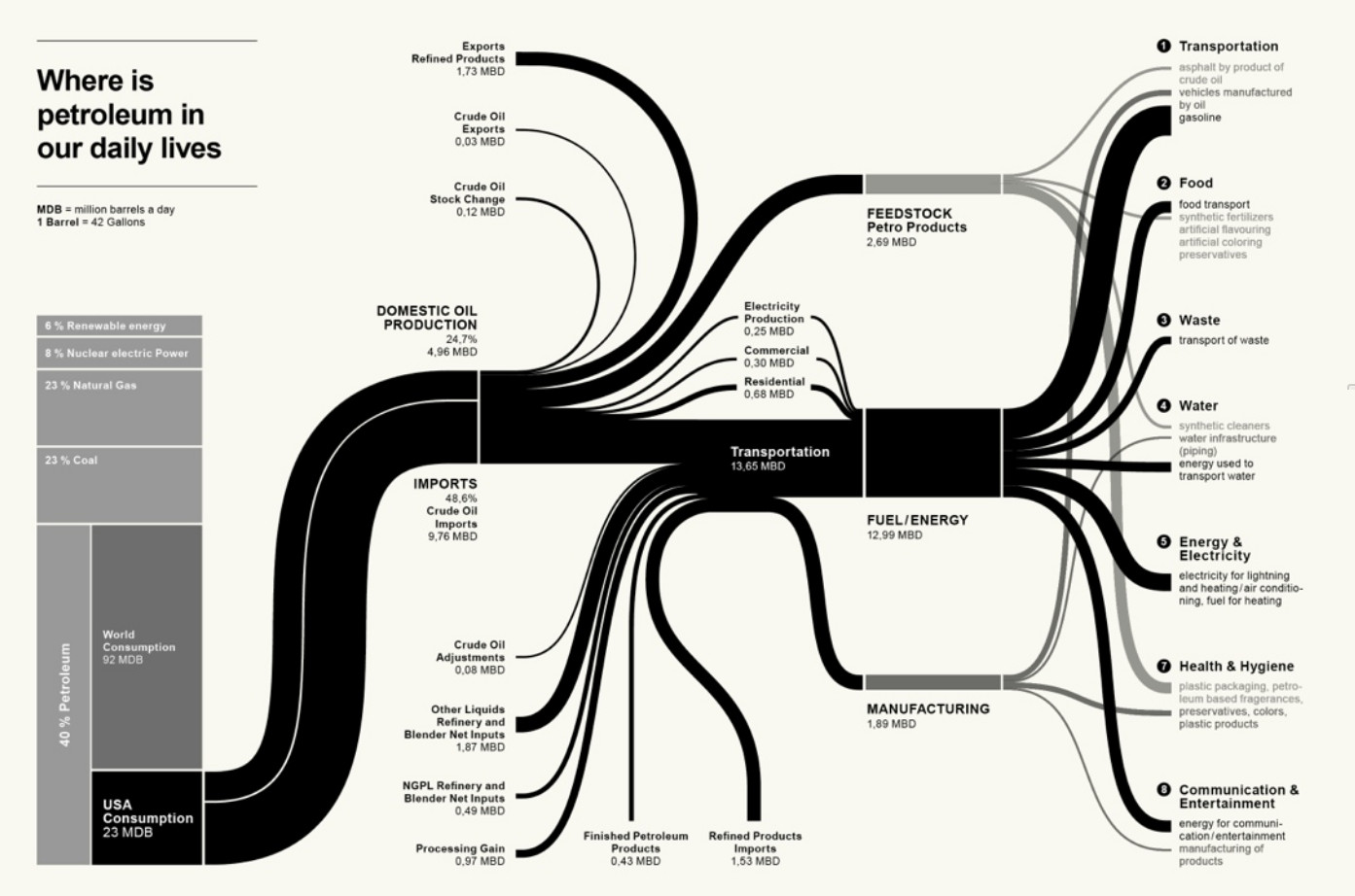 how to do a sankey diagram whirlpool washer motor wiring data viz project