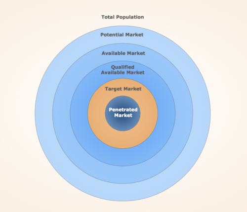 small resolution of http www conceptdraw com samples marketing sale diagrams target circular diagrams