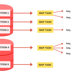 the map task mapper is called once for every input partition and its job is to extract key value pairs from the input partition  [ 1500 x 1000 Pixel ]