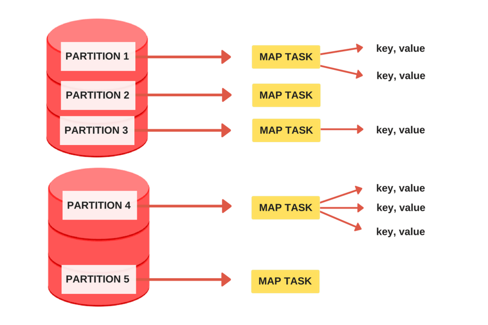 medium resolution of the map task mapper is called once for every input partition and its job is to extract key value pairs from the input partition