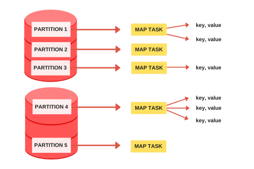 small resolution of the map task mapper is called once for every input partition and its job is to extract key value pairs from the input partition