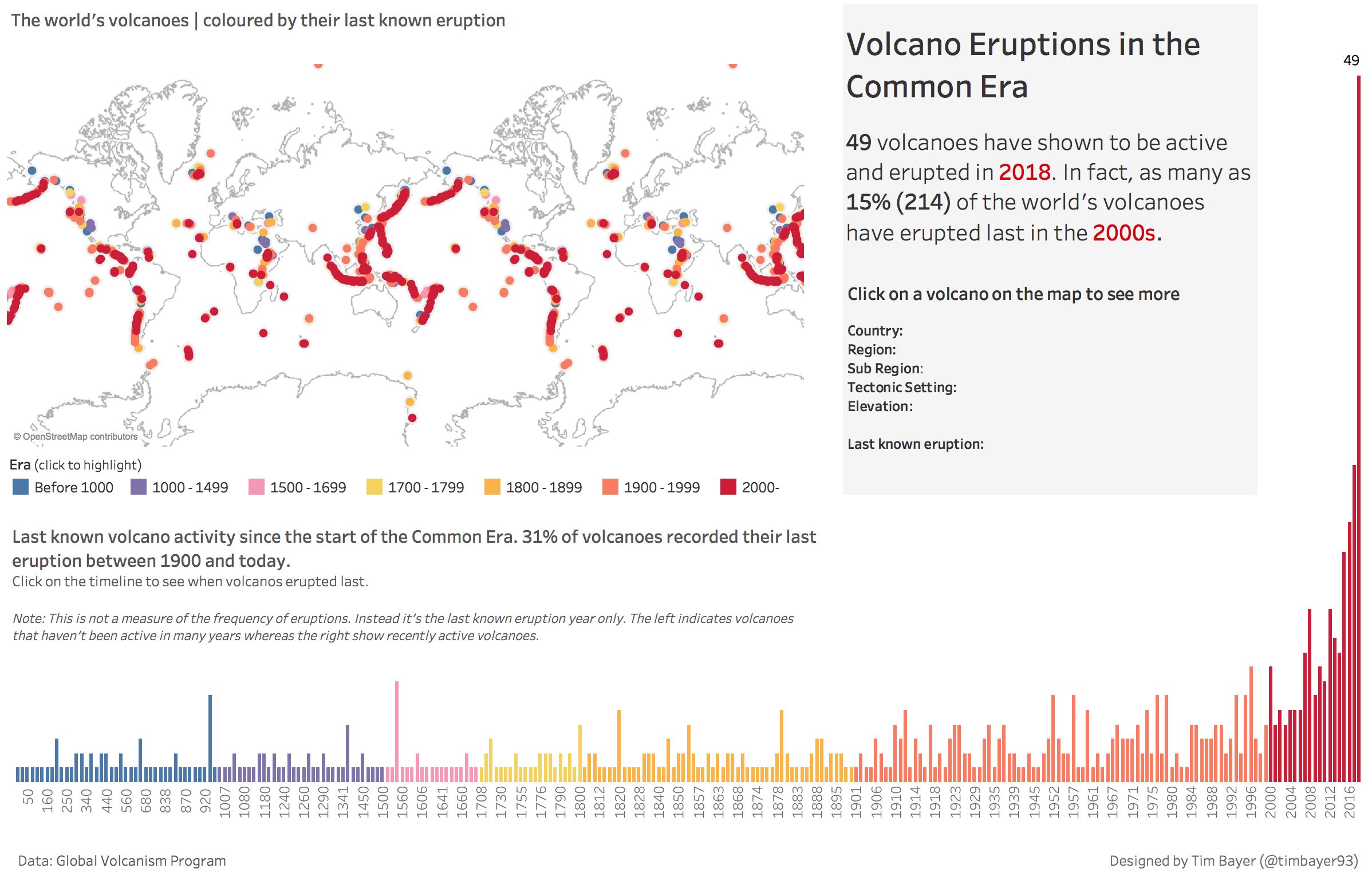 Week 28 Volcano Eruptions