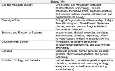 DAT Breakdown: Survey of Natural Sciences Section! - DAT ...