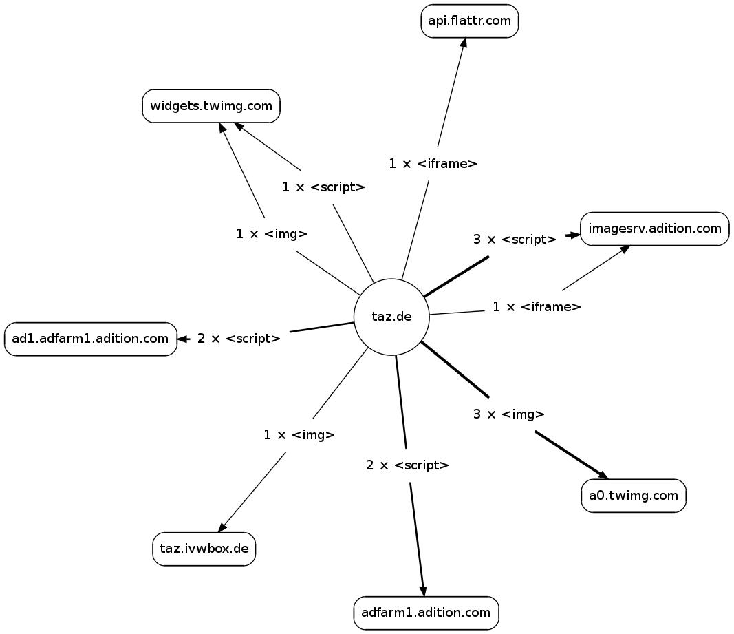 Externe Inhalte auf http://taz.de