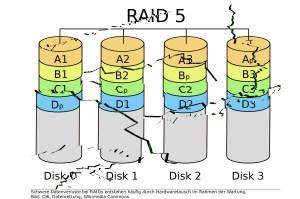 Zerstoertes RAID Illustration