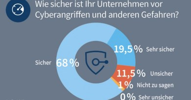 G Data Business IT-Security Barometer 2017
