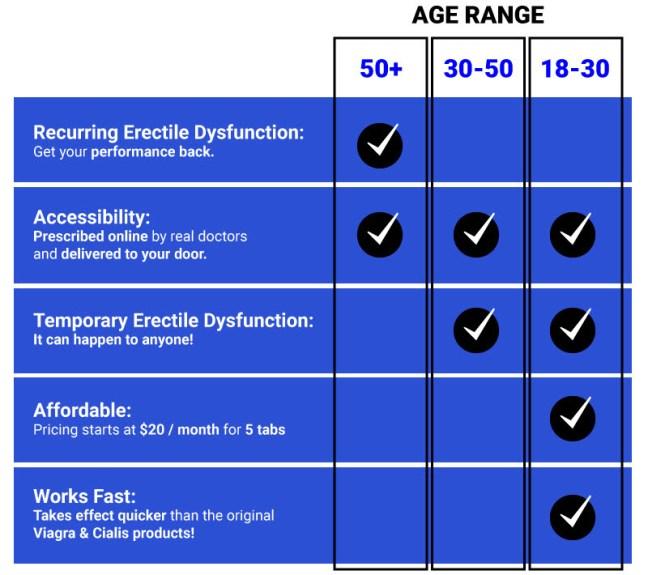 chewblue table age range data