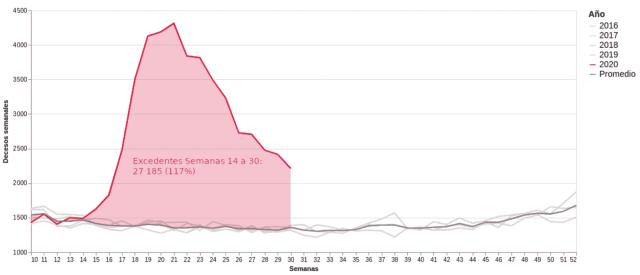Diferencial en el número de actas de defunción registradas en 2020 contra el promedio de las respectivas semanas en el período de 2016-2019, valor absoluto