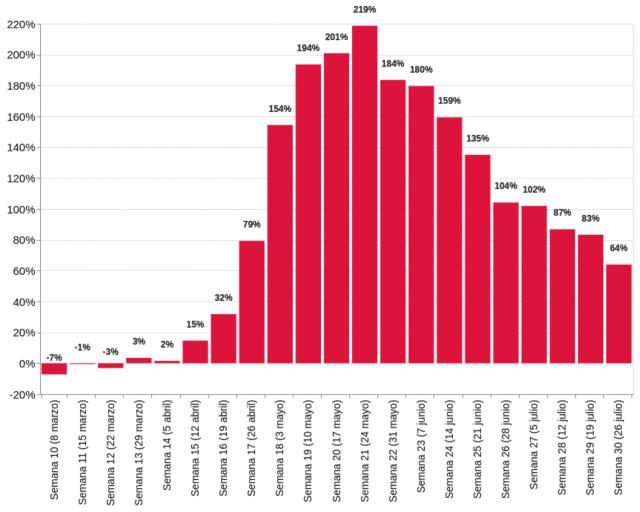Variación en el número de actas de defunción registradas en 2020 contra el promedio de las respectivas semanas en el período de 2016-2019, en porcentaje