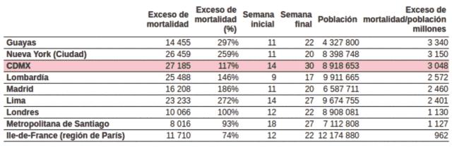 Incidencia de exceso de mortalidad observada en las ciudades y regiones que mayor exceso de mortalidad registraron en el mundo, acumulados durante sus respectivos periodos de epidemia de covid-19