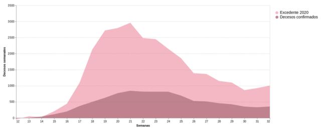 Comparativo semanal entre el número de decesos por covid-19 y el exceso de mortalidad en la Ciudad de México