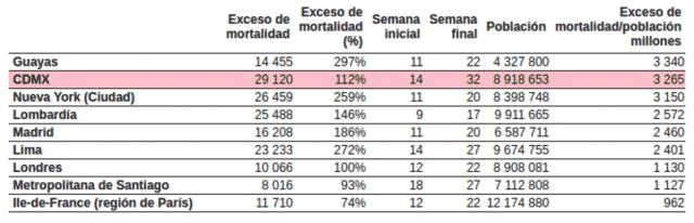 Incidencia de exceso de mortalidad observada en varias ciudades y regiones acumulados durante sus respectivos periodos de epidemia de covid-19