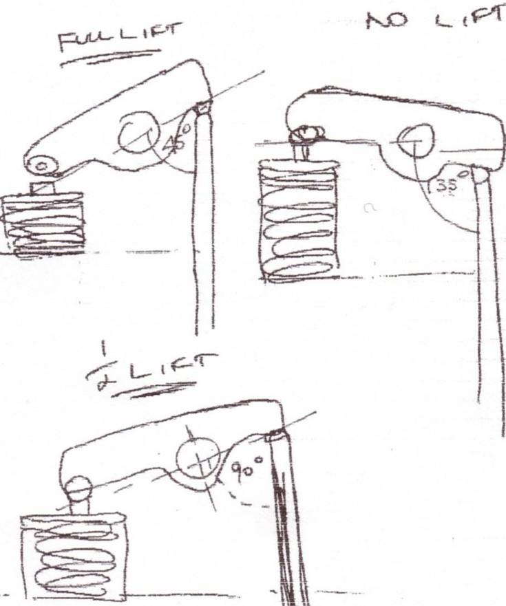 Yella Terra Roller Rockers Fitting Instructions