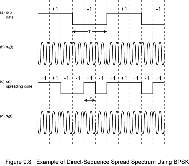Direct Sequence Spread Spectrum(DSSS) and Frequency Hoping