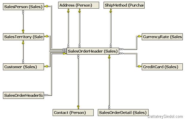 adventureworks 2012 diagram boat running light wiring sql server – creating a database building data dictionary part 1 | datta's ramblings..