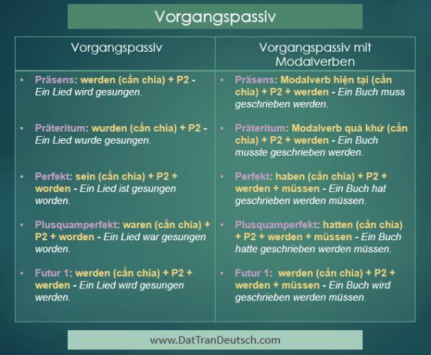 Học tiếng Đức miễn phí với DatTranDeutsch - Bảng Vorgangspassiv