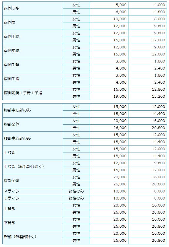 大分しぶや皮ふ科・形成外科の医療脱毛料金表02