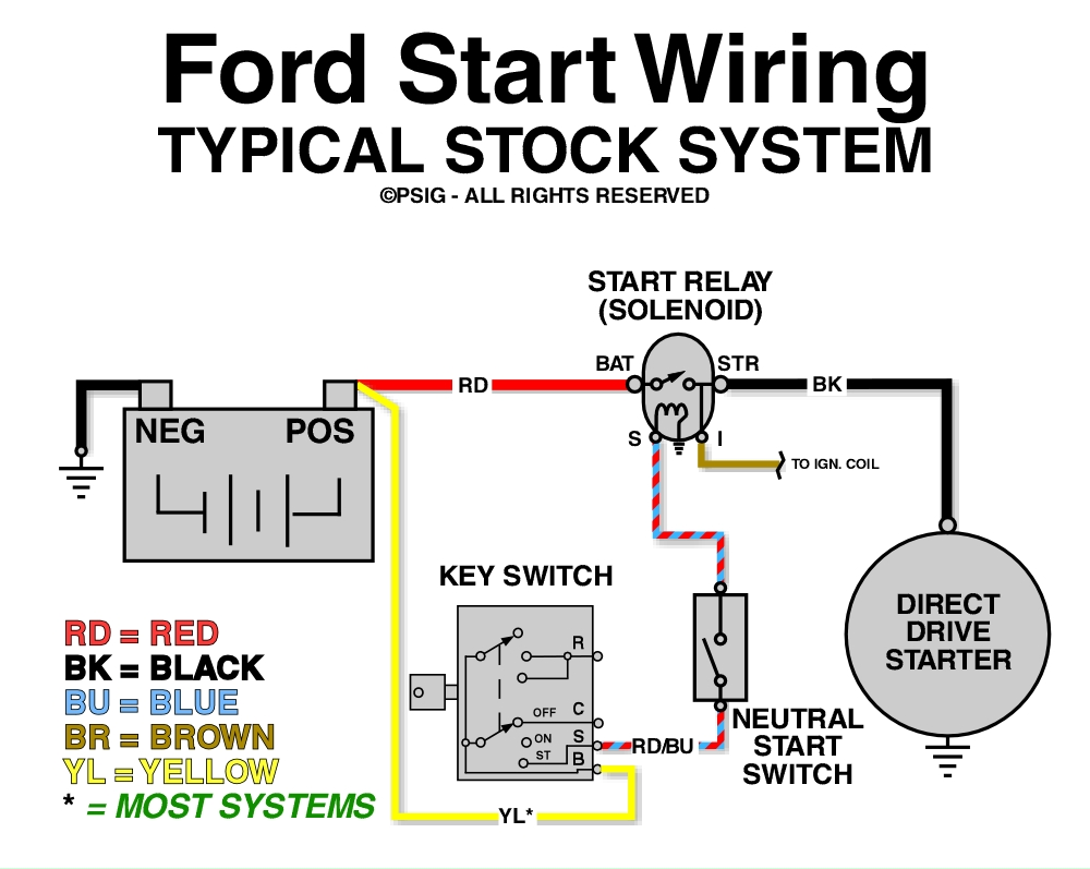 medium resolution of ford starter wiring diagram wiring diagram meta2 wire starter solenoid diagram wiring diagram ford f150 starter
