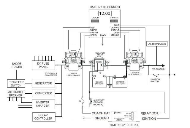 2000 fleetwood discovery wiring diagram