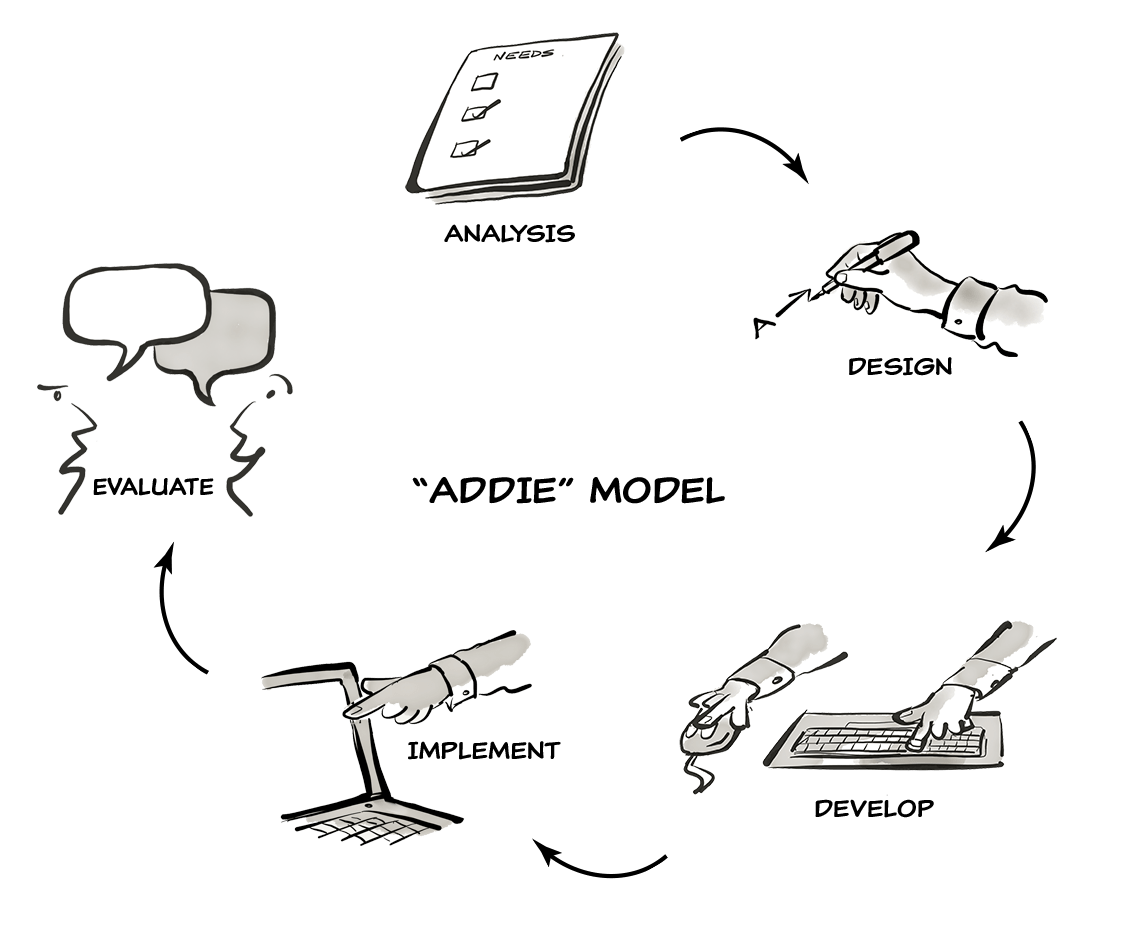 hight resolution of diagram of the addie model for training development