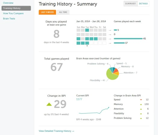 This is a screen capture of my Lumosity training History (Summary View) from Jan. 28th. It shows which days I've been using Lumosity, how many games I've been playing, in what areas I've been playing the games, and so on.