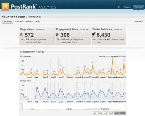 PostRank Analytics