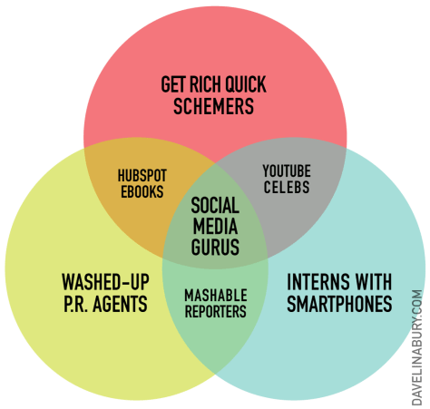 Social Media Venn Diagram