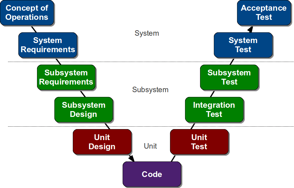 model in software testing v diagram thermostat wiring free for you eternal sunshine of the is mind w agile