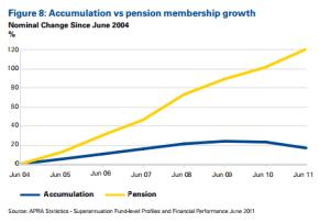 KPMG - Evolving Superannuation Industry Trends - November 2012