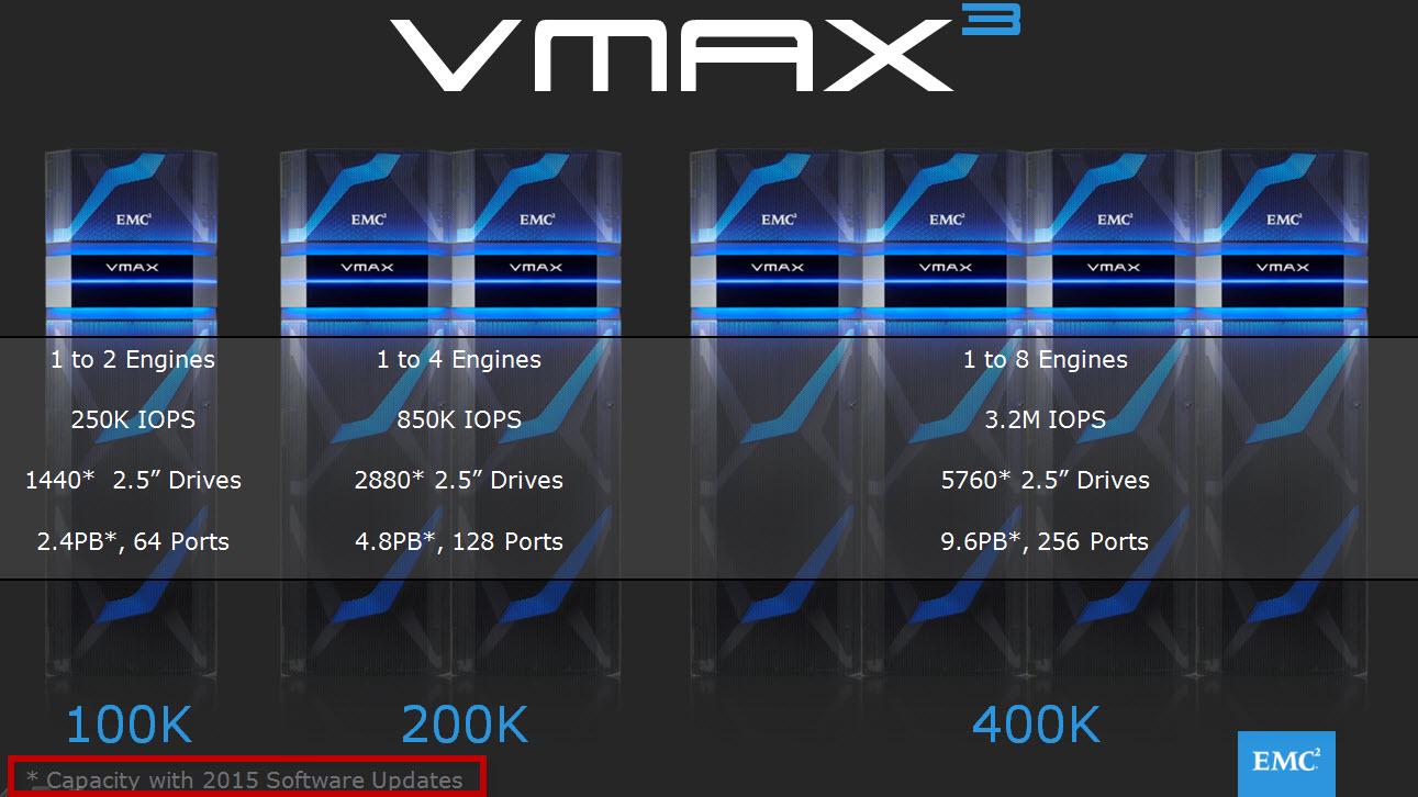 hight resolution of vmax3 models
