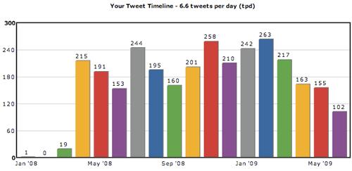 tweet_count