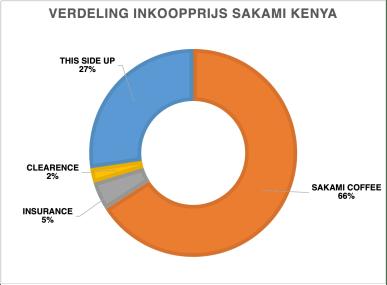 Verdeling inkoop prijs Kenia Sakami