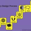 GuidedInquiryDesignProcess