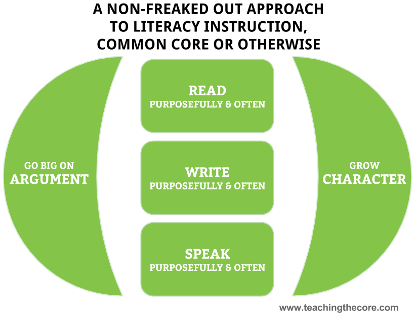 Should Literacy Instruction Be >> A Non Freaked Out Framework For Literacy Instruction Across The