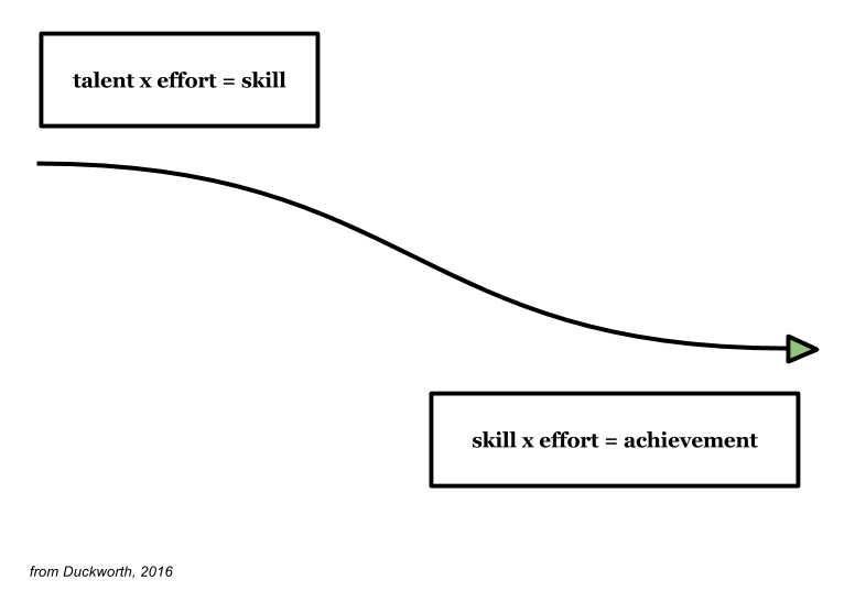 Figure 1: Effort Counts Twice. This is Angela Duckworth's theory on how you get from talent to achievement.