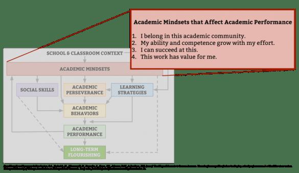 noncognitive-framework-mindsets-focus-3