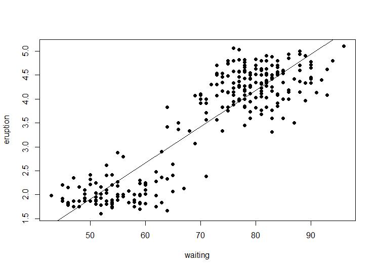 Linear regression analysis using R