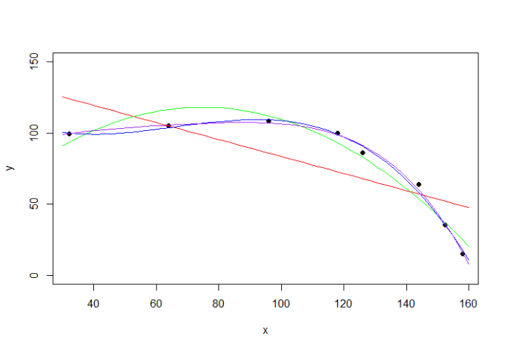 curve_fitting_polynomial