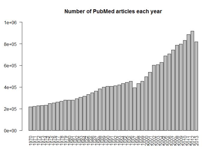 pubmed_per_year