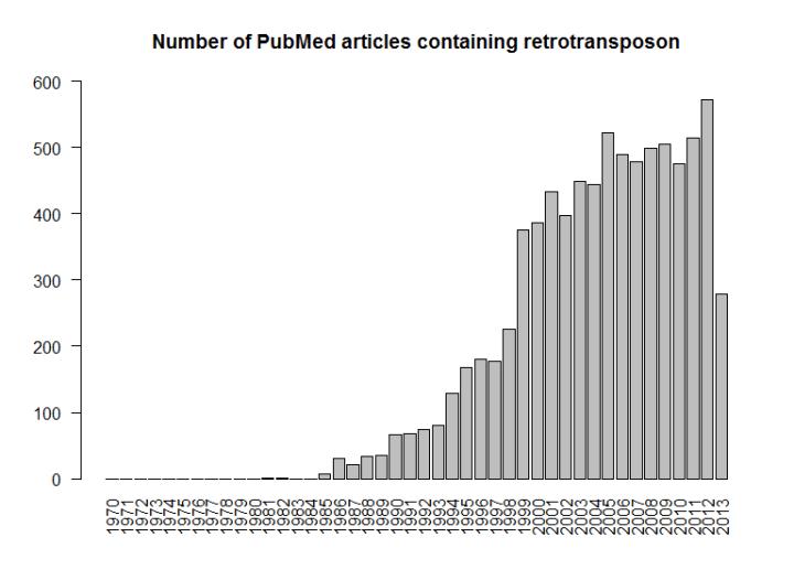 pubmed_retrotransposon