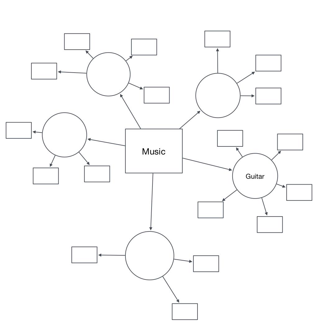 Use A Mind Map To Make A Ritual