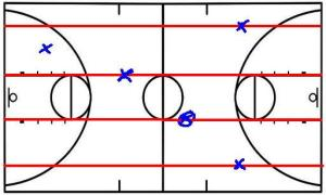 jeu transition offensive basketball  quatre ligne david bonnel