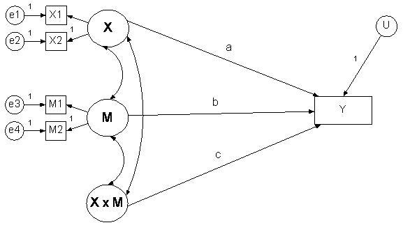 Moderator Variables (David A. Kenny)
